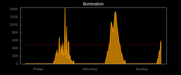 chart_illumination.png