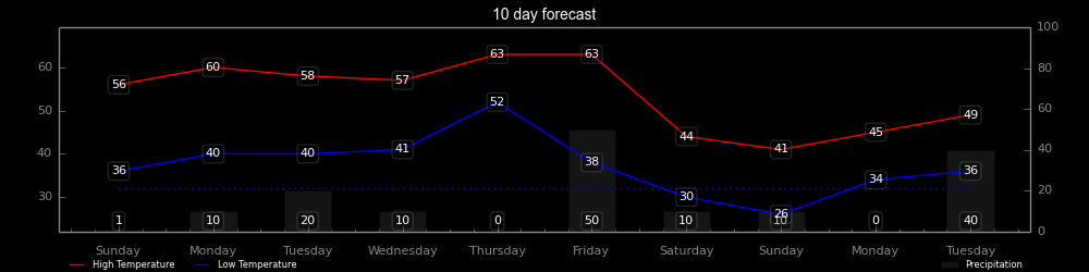 chart_10_day_forecast.png