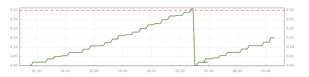 Chart - Fridge Freezer Daily Power Usage.png