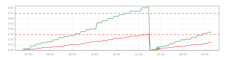 Chart - Test Fridge Daily Power Usage.png