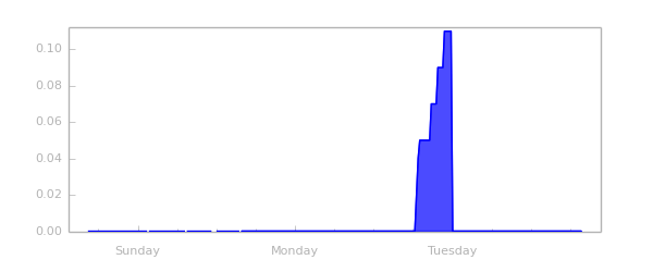 chart_precipitation_1.png