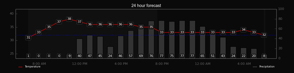 img_chart_24_hour_forecast.png