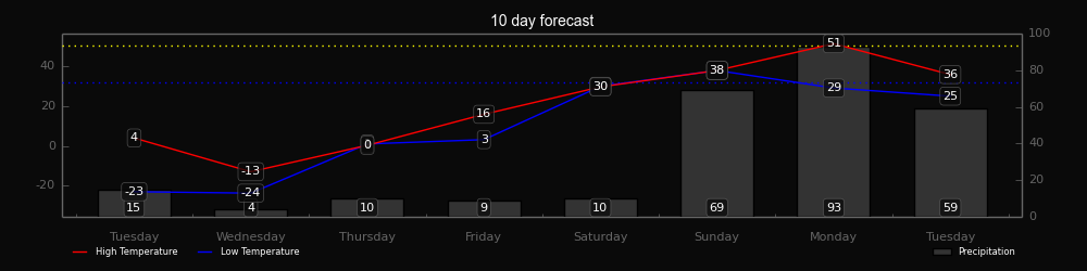 chart_10_day_forecast_fuwu.png