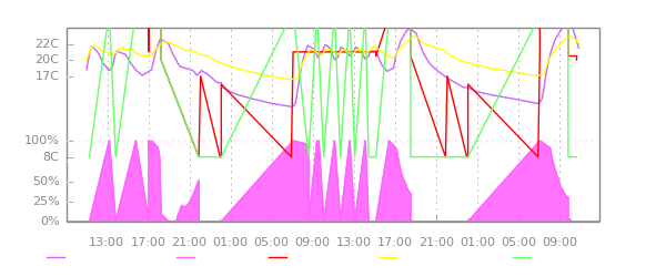 Chart - Radiator - Lounge Back.png